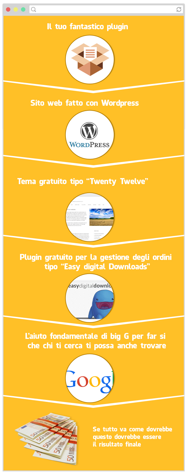 vendere_plugin_wordpress_senza_marketing